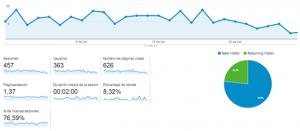 visitas-sesiones-google-analytics