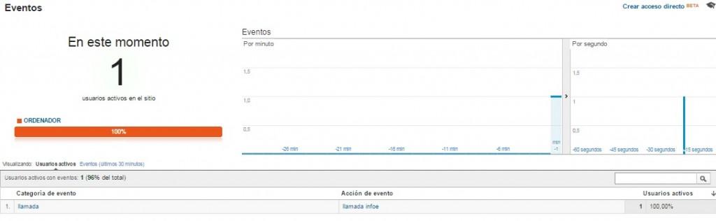 medicion de conversiones de llamada en Google Analytics