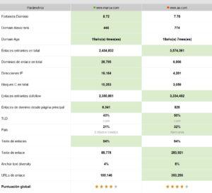 Analizar perfil de enlaces competidor en Bing