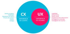 Principales diferencias entre la Experiencia de usuario (UX) VS Experiencia de cliente (CX)
