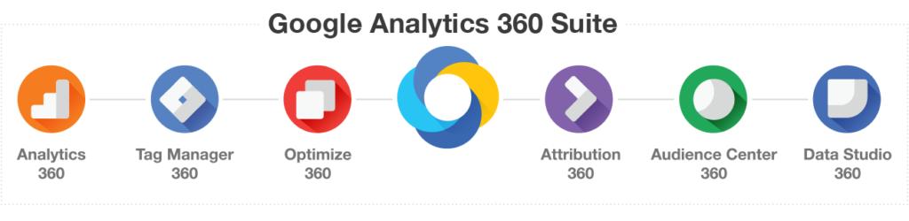 Herramientas Google Analytics 360